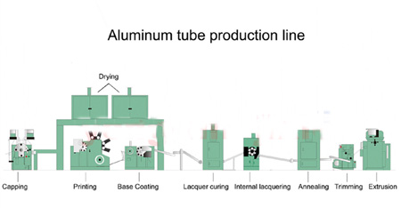 Aluminum tube prodution line
