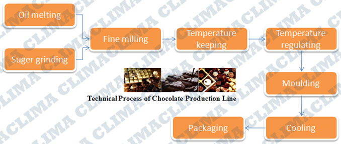 Flowchart of Chocolate equipment